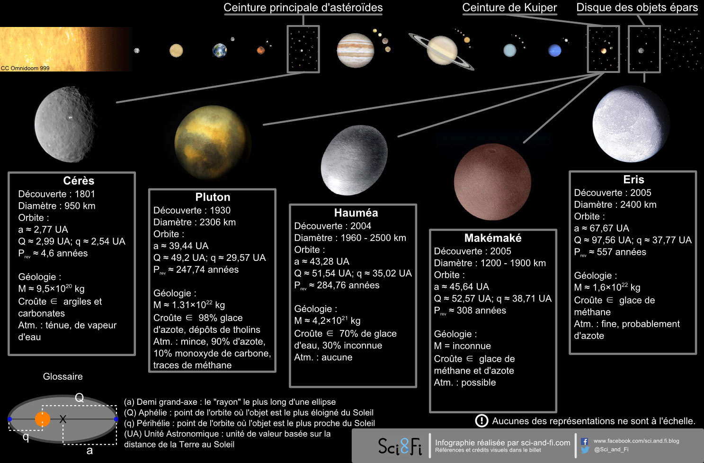 Bien-aimé Planètes naines du Système Solaire 3D HD - Planète Astronomie HP37